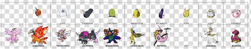 Meicoomon Evolution Chart Agumon Gatomon Digimon Masters Digimon Story Lost Evolution