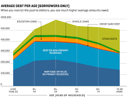 Credit Card Comparison Chart 2018 How Much Debt The Average American Has Now At Every Age Money
