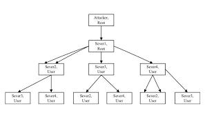 Deep Neural Network Defense Against Wireless Attacks Using A Deep Neural Network