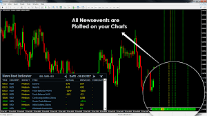 The Importance Of An Economic Calendar For Day Trading Newsfeed Indicator Live Forex News Events In Your MT24MT24 21