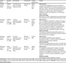 Adderall Bioavailability Chart The Pharmacology And Clinical Outcomes Of Amphetamines To