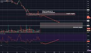 Acb Stock Price And Chart Tsx Acb Tradingview