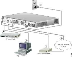 cisco 1811 and 1812 integrated services router cabling and follow