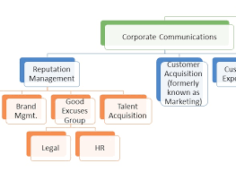 A New Organizational Chart Reinventing Communications For