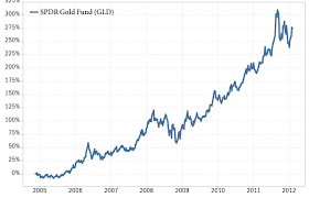 Gld Etf Stock Chart Complete Investment Guide For All Commodity Etf And Etn