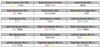 honda wiring harness diagram & honda car radio stereo audio wiring 2007 honda crv stereo wiring diagram at Honda Wiring Harness Diagram