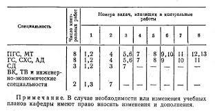 Часть Общие указания о порядке выполнения  Часть 1 1 2 3 5 6 Общие указания о порядке выполнения контрольных работ