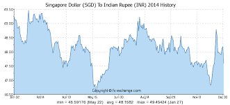 Sgd To Inr Rate Today Best Margin Account Rates