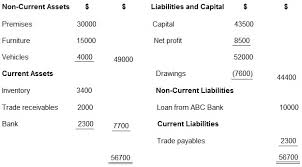 balance sheet vs income statement balance sheet and income statement solved examples