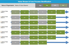 Identification Template Value Stream Core Process Identification Goleansixsigma Com