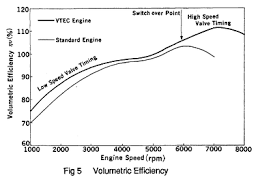 engine downsizing what does it mean here is a chart showing the ve curve for an acura nsx and also how vtec affects the curve firstly the curves are not even close to flat