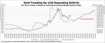 Trending Graph Gold Trending Up With Expanding Deficits Graph Mining Com
