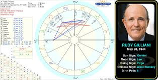 Pin By Astroconnects On Famous Geminis Birth Chart Gemini