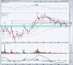 Cron Stock Chart Can Cronos Group Cron Stock Really Run To 20 Investorplace