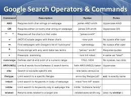 Google Search Commands Google Search Commands Rome Fontanacountryinn Com