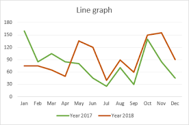 Creating A Line Chart In Excel 2016 How To Make A Line Graph In Excel