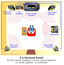 panasonic surround sound wiring diagram wirdig home theater setup diagram home wiring diagram and schematic circuit