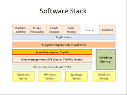 microsoft research parallel programming project set to go     click on the image to enlarge  the dryad layer of the stack handles scheduling and fault tolerance  while the dryadlinqlayer is more about parallelization