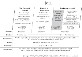 Book Of Joel Overview Insight For Living Ministries