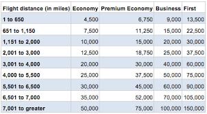 British Airways Award Chart Travel Is Free