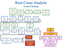 Causal Factor Charting Accident Investigation Root Cause Analysis Ppt Video