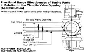 Jetting Tuning Pjmotorsports