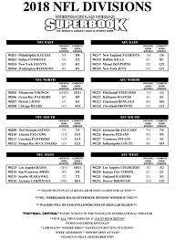 Odds To Win 2018 Nfl Divisions Plus Postseason Propositions
