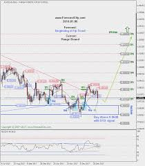 Weekly Audcad Technical Analysis And Forecast Forex