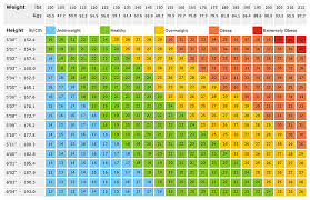 Weight Size Chart Bmi Chart For Body Weight And Height For Different Age