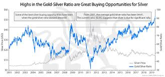Gold Silver Ratio Silver Analysis Chart Of The Week