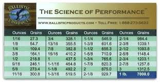 Grams To Ounces Chart Gold Grams To Ounces Scale Malikblog Co