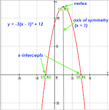 graph of parabola y a x h ² k