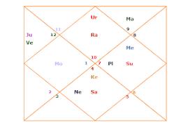 The Shastiamsa Divisional Chart Or Varga Birth Chart D60