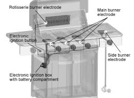 cuisinart bbqs troubleshoot a rapid clicking sound accompanied by a spark should be visible at all electrodes if a spark is not visible check the electrode connection to the