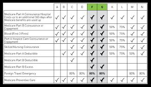 Medicare Supplements Total Medicare Solutions