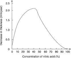 Acid Concentration An Overview Sciencedirect Topics