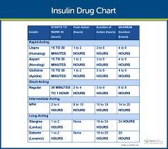 Diabetes Mellitus Diabetes Charting For Nurses Rn Nurse