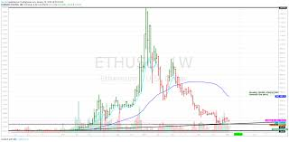 Weekly Chart On Ethusd Ethereum For Coinbase Ethusd By