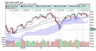 Nseguide Technical Chart What Is A Technical Chart Nseguide Com