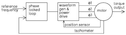 synchronous motors ac motors electronics textbook phase locked loop controls synchronous motor speed