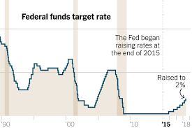 Fed Interest Rate Chart Historical Fed Interest Rates Chart Fed Fund Rate History