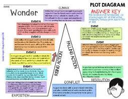 Wonder By R J Palacio Plot Diagram Story Map Plot