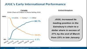 Juul Stock Market Chart Altria Juul To Bring Long Term Growth 6 Dividend Yield