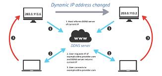 ทำความรู้จักกับ Dynamic Domain Name System (ไดนามิคโดเมนเนมซิสเต็ม)  หรือที่รู้จักกันคือ DDNS (ดีดีเอ็นเอส)