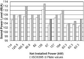 Powers Epoxy Comparison Chart Comparison Of Machine Sound Power Levels Measured By