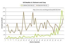 Vietnam And Iraq War Venn Diagram Bobby Work By Robert Clemens Infographic