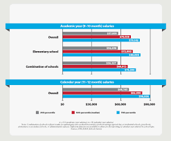 educational audiologists report salary increasessalaries increased full size