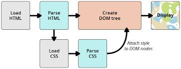 cascade style sheet how css works learn web development mdn