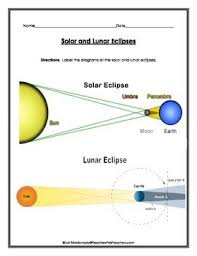 Solar System Solar And Lunar Eclipse Diagrams To Label