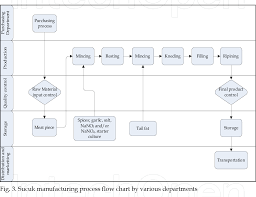 Meat Processing Flow Chart Figure 3 From Improvement Of Food Safety And Quality By